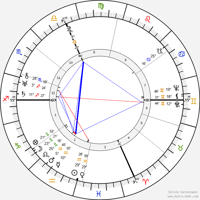 Enzo Ferrari - Birth horoscope chart