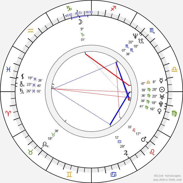 Erdogan Atalay - Birth horoscope chart