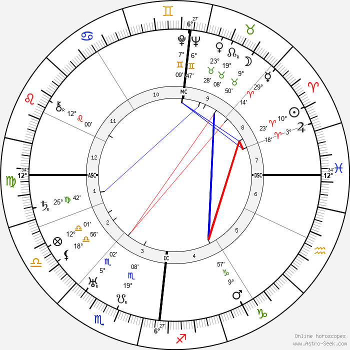 Erhard Milch - Birth horoscope chart