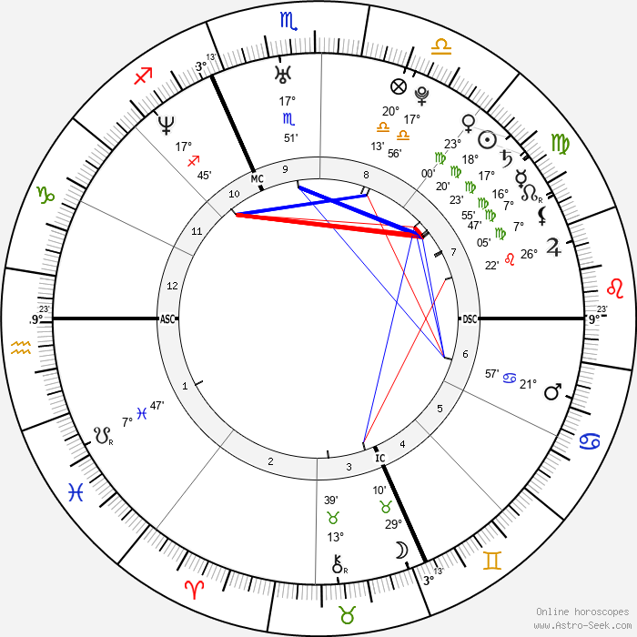Éric Abidal - Birth horoscope chart