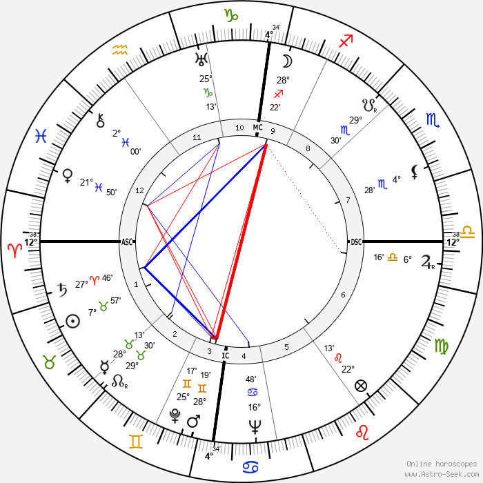 Eric Arthur Walker - Birth horoscope chart