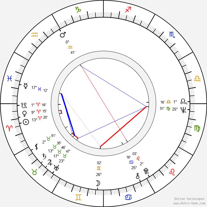 Eric Braeden - Birth horoscope chart