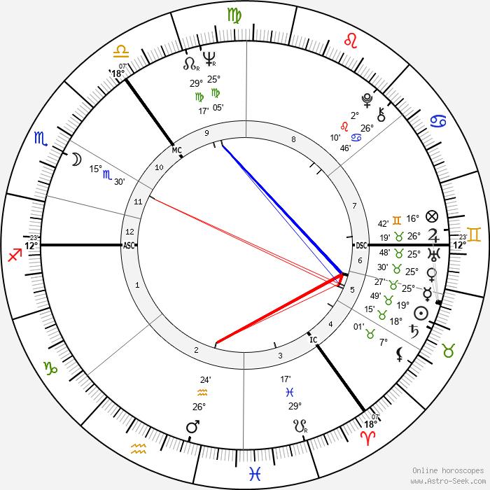 Eric Burdon - Birth horoscope chart