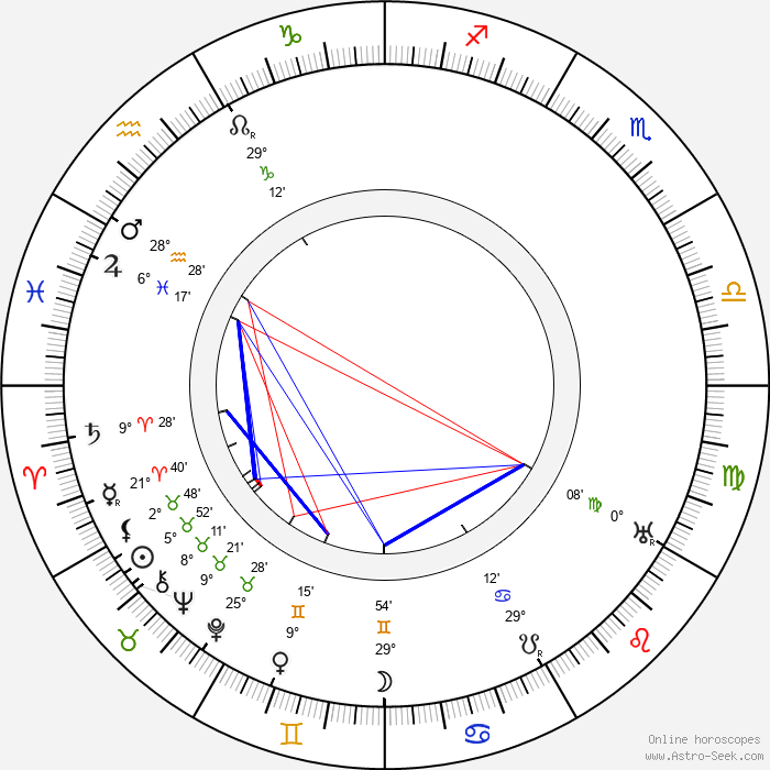 Eric Campbell - Birth horoscope chart
