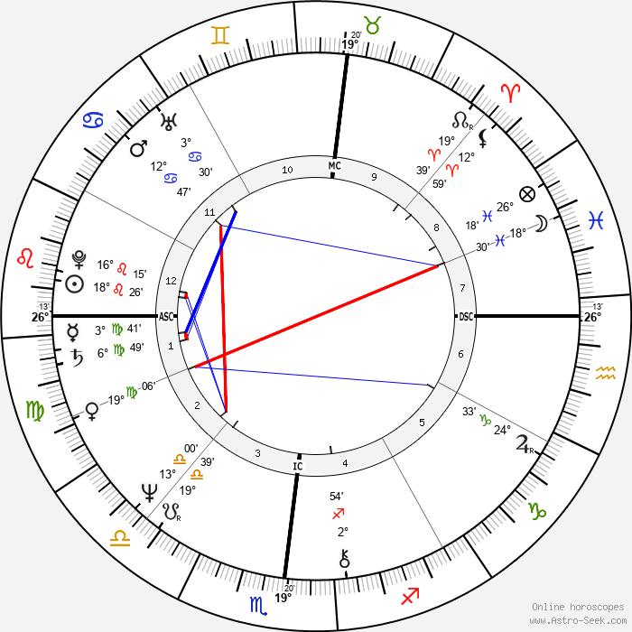 Eric Carmen - Birth horoscope chart