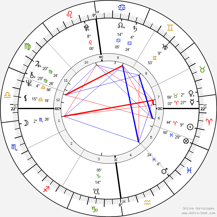 Eric Clapton - Birth horoscope chart