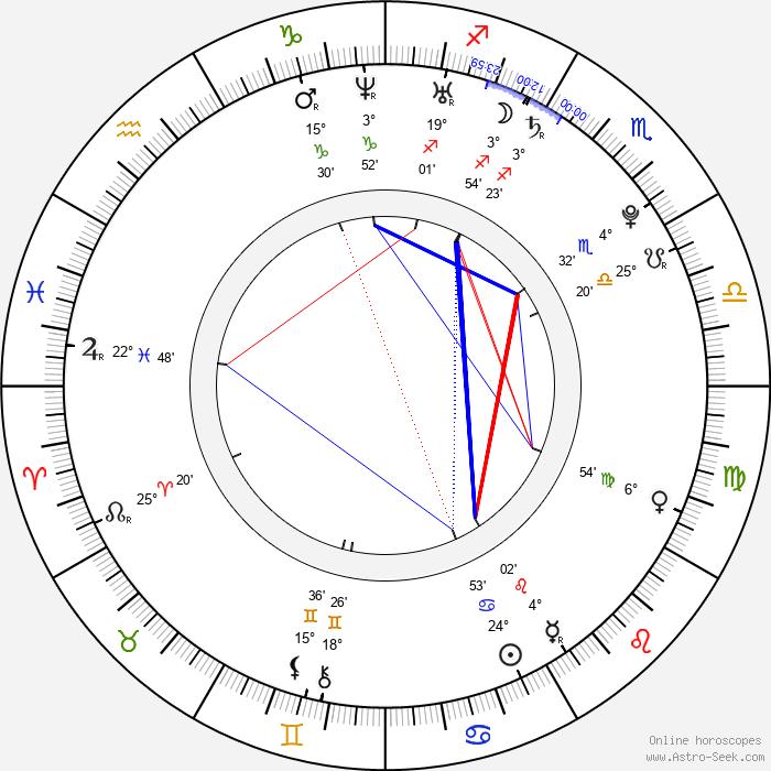 Eric Deulen - Birth horoscope chart