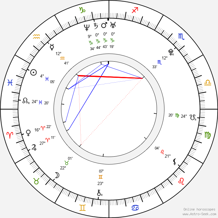 Eric England - Birth horoscope chart