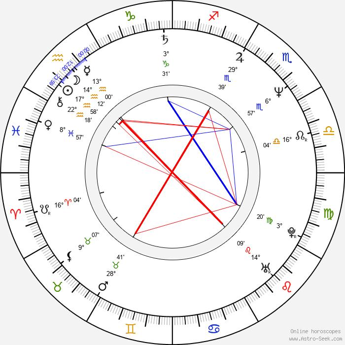 Eric Godon - Birth horoscope chart