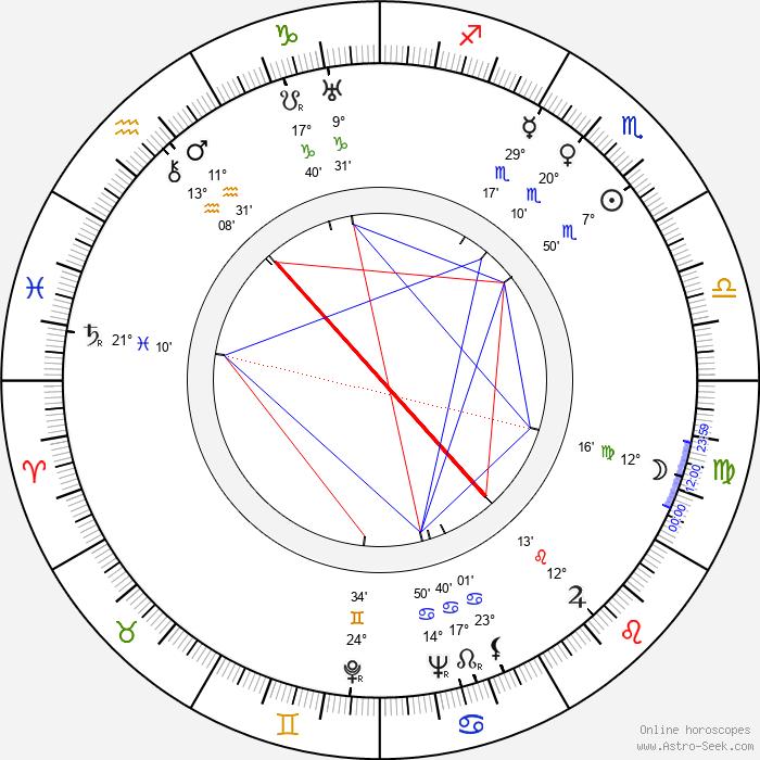 Eric Häggblom - Birth horoscope chart