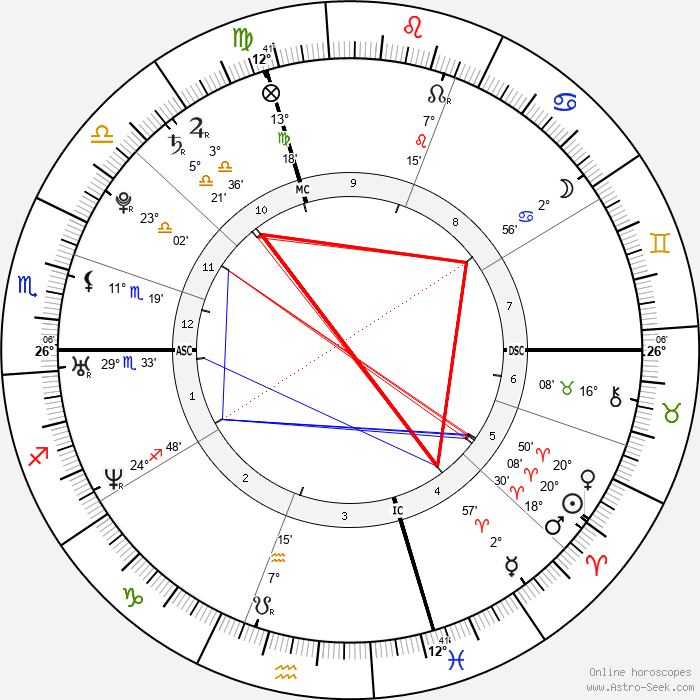 Eric Harris - Birth horoscope chart