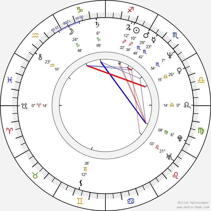 Eric Hoziel - Birth horoscope chart
