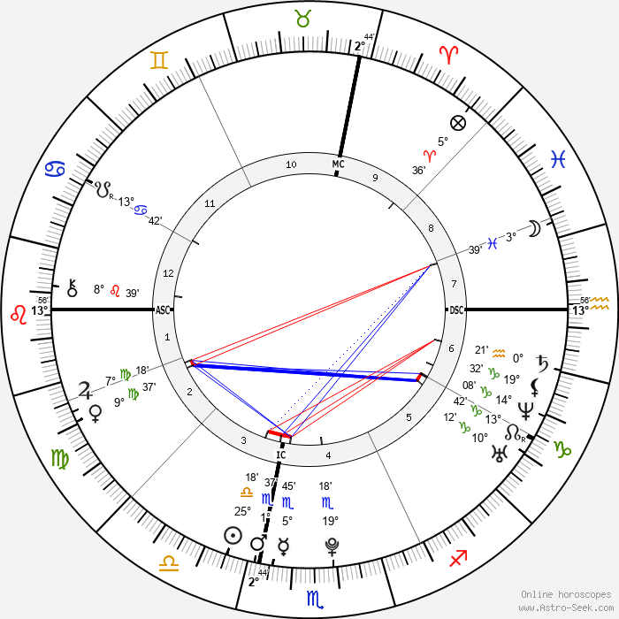 Eric Jay Procopio - Birth horoscope chart