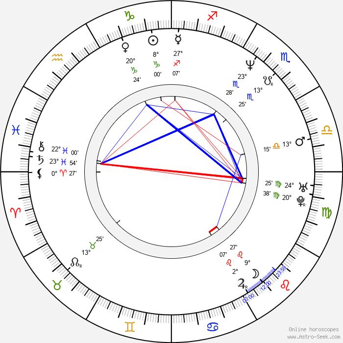Eric Kot - Birth horoscope chart