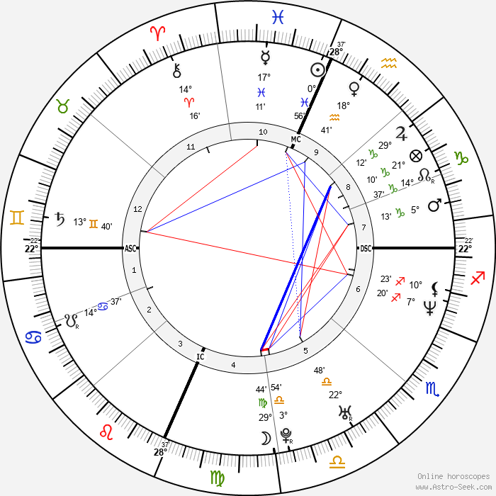 Eric Lange - Birth horoscope chart