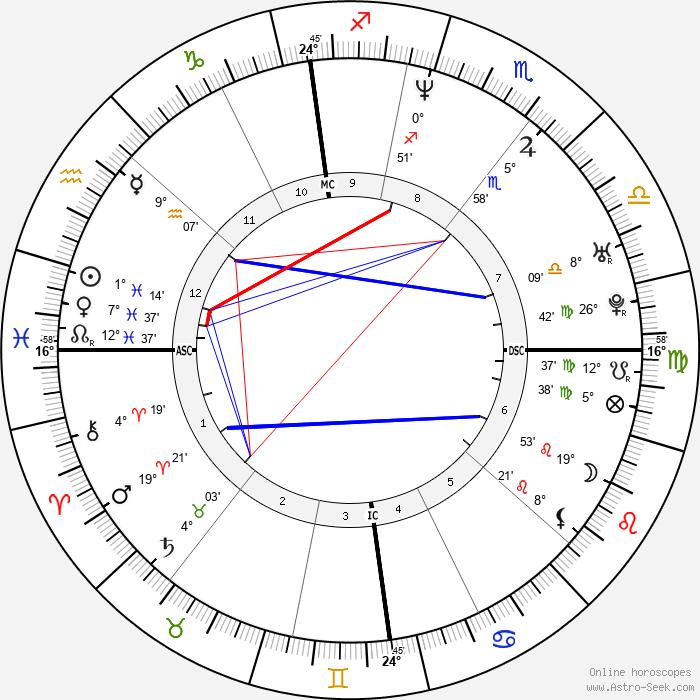 Eric Legnini - Birth horoscope chart