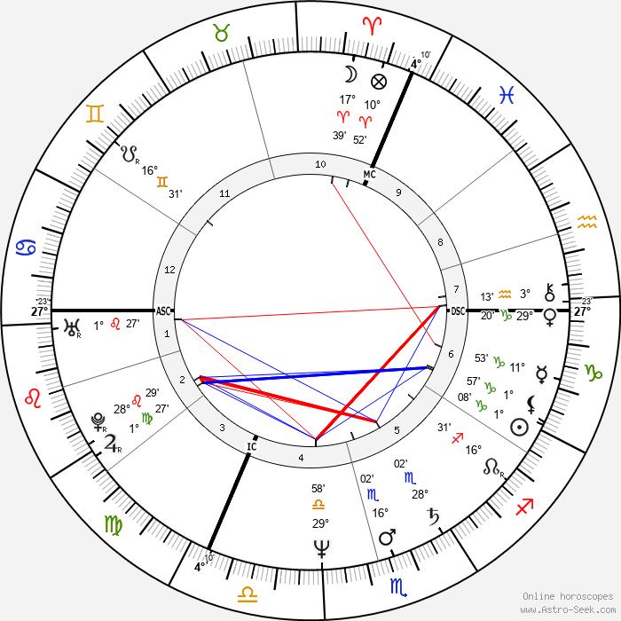Eric Lévi - Birth horoscope chart