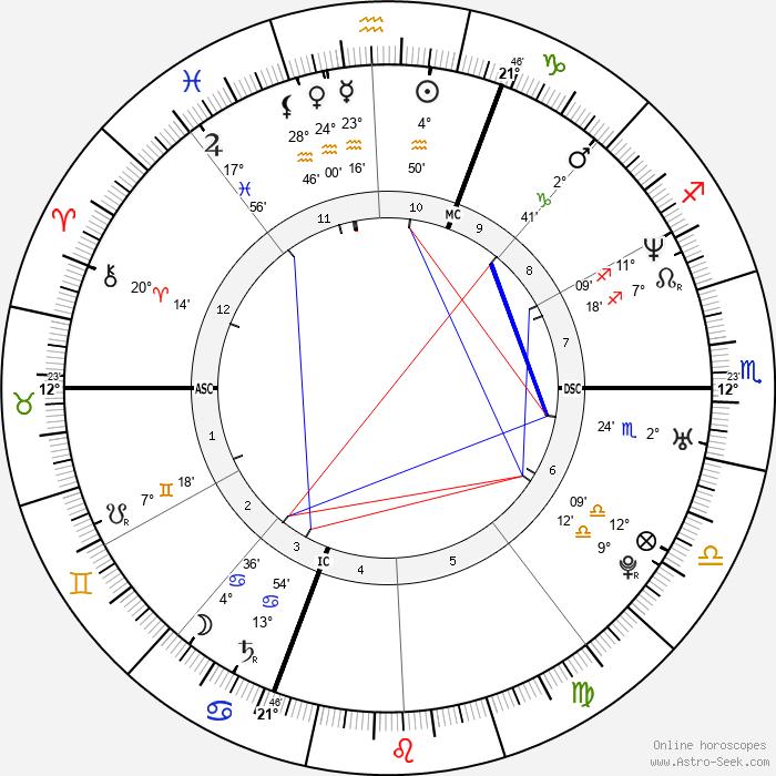 Eric Lindmann - Birth horoscope chart