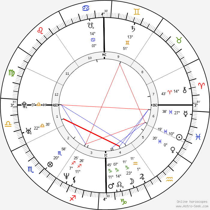Eric Lindros - Birth horoscope chart