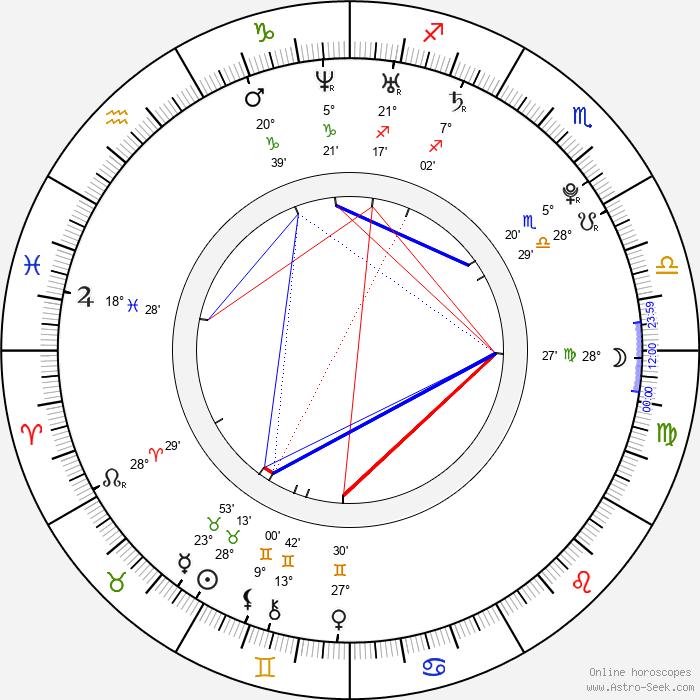 Eric Lloyd - Birth horoscope chart