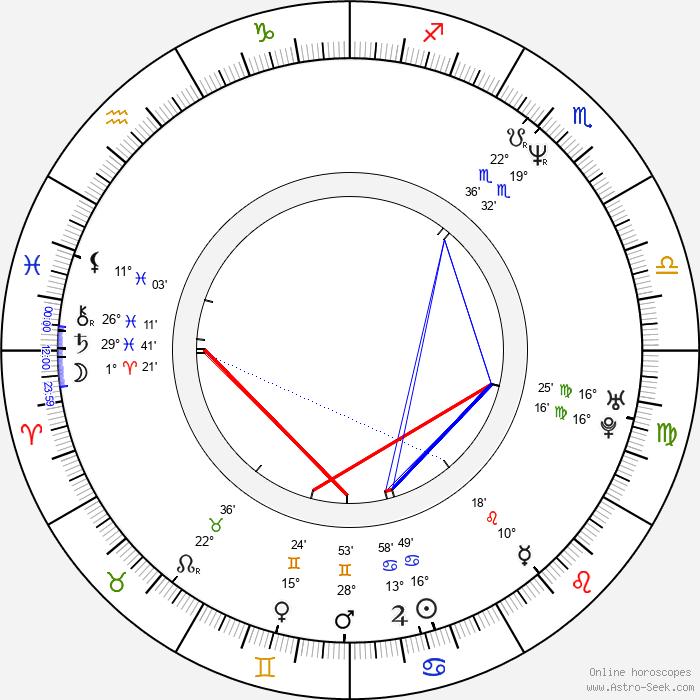 Eric Melvin - Birth horoscope chart