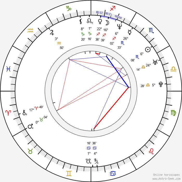 Éric Messier - Birth horoscope chart
