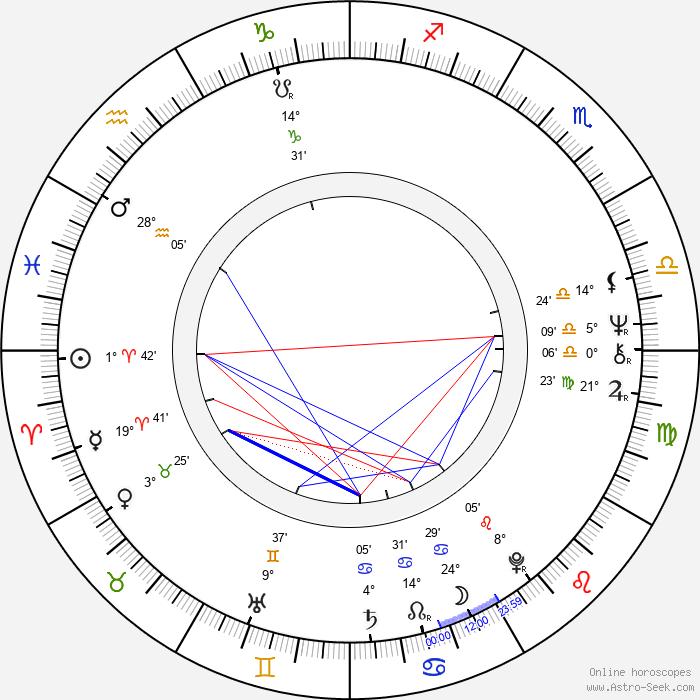 Eric Roth - Birth horoscope chart