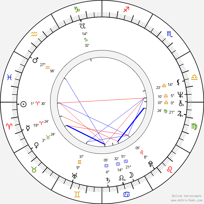 Eric Roth - Birth horoscope chart