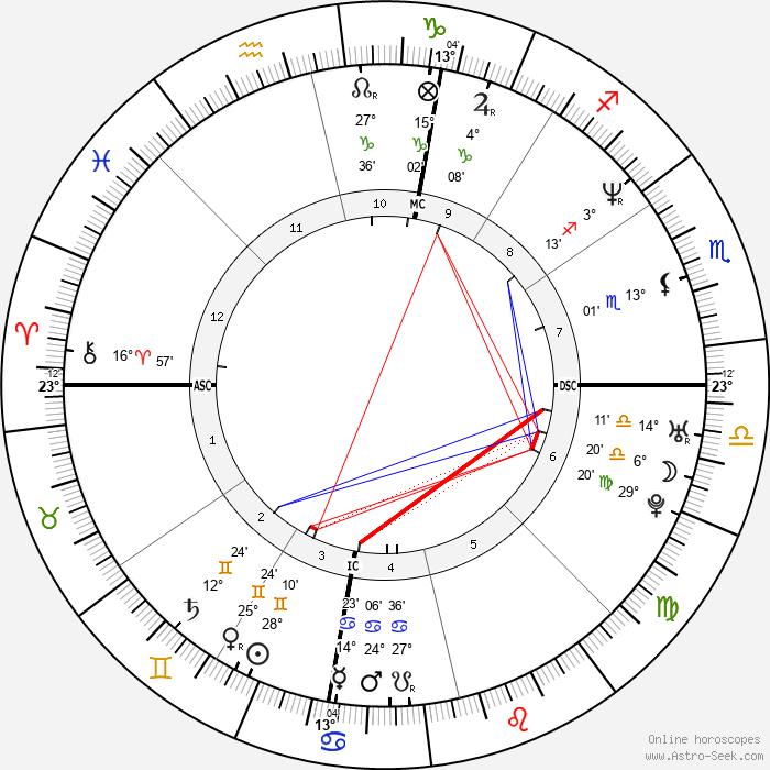 Eric Scheffer Stevens - Birth horoscope chart