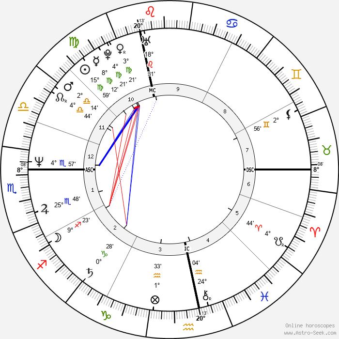 Eric Serra - Birth horoscope chart