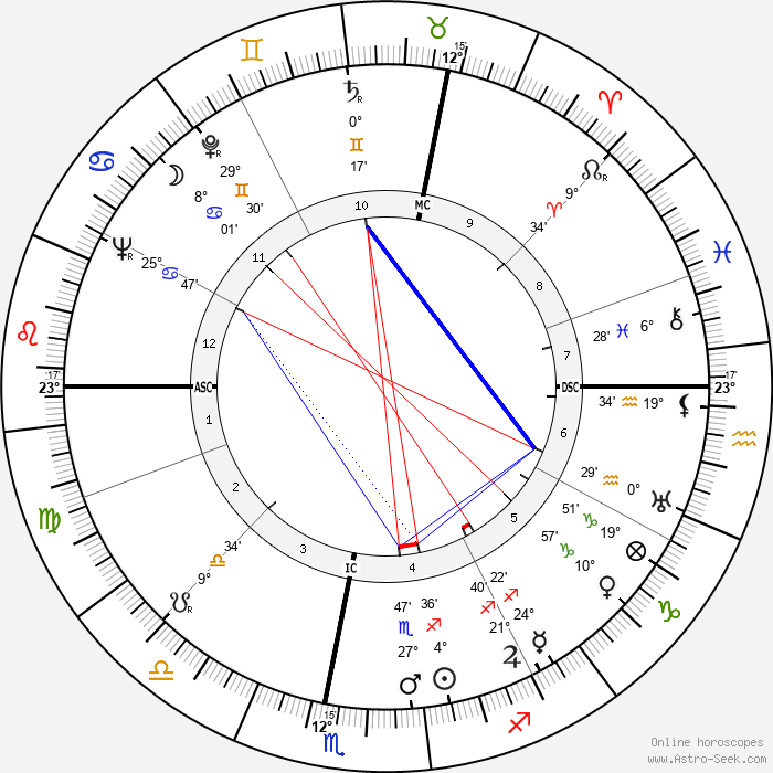 Eric Sevareid - Birth horoscope chart