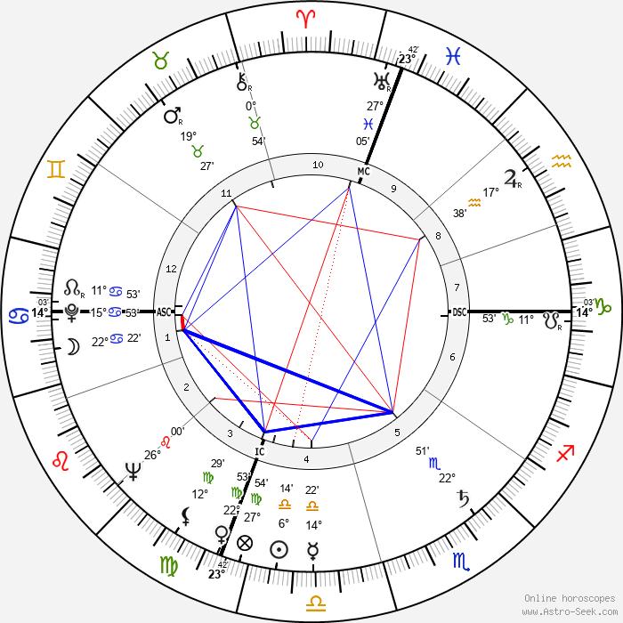 Eric Stanton - Birth horoscope chart
