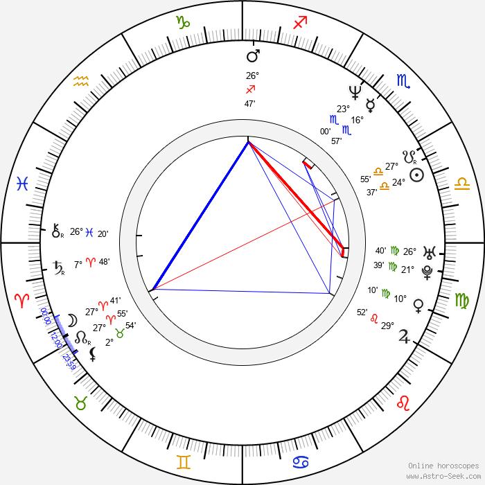 Eric Stuart - Birth horoscope chart