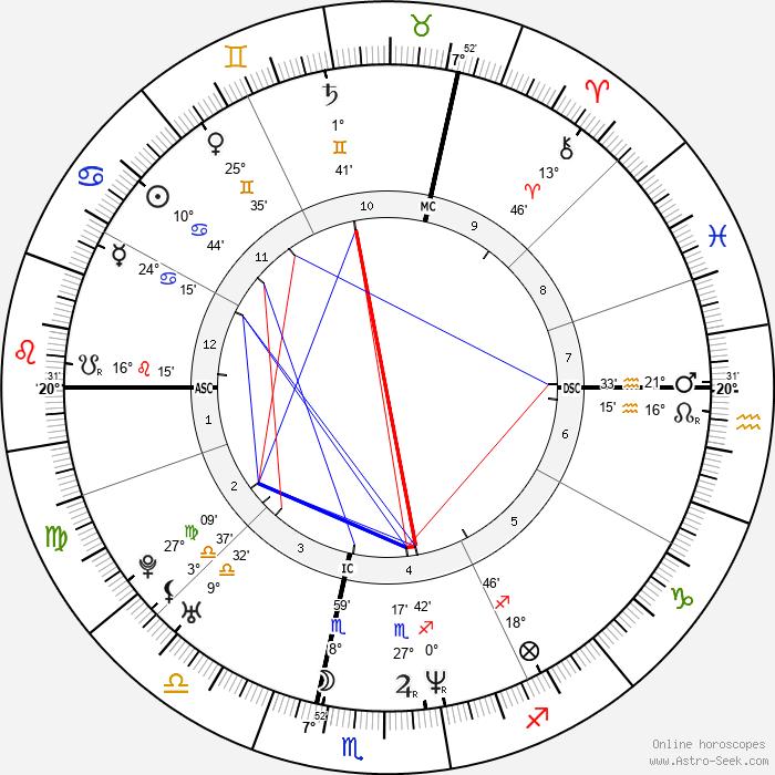 Eric Toledano - Birth horoscope chart