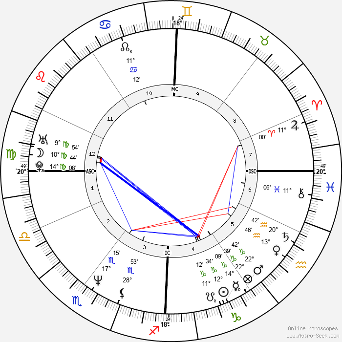 Eric Vu-An - Birth horoscope chart
