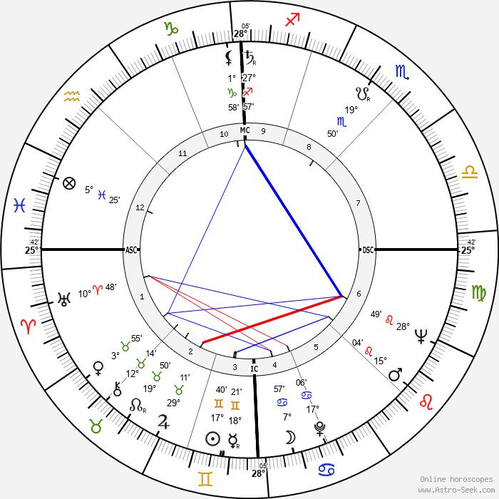 Eric Weil - Birth horoscope chart