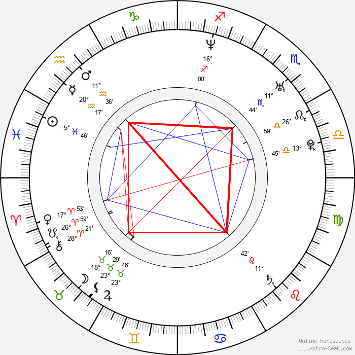 Erich Brabec - Birth horoscope chart