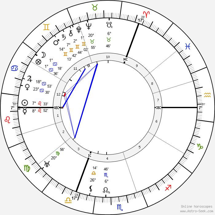 Erich Heckel - Birth horoscope chart