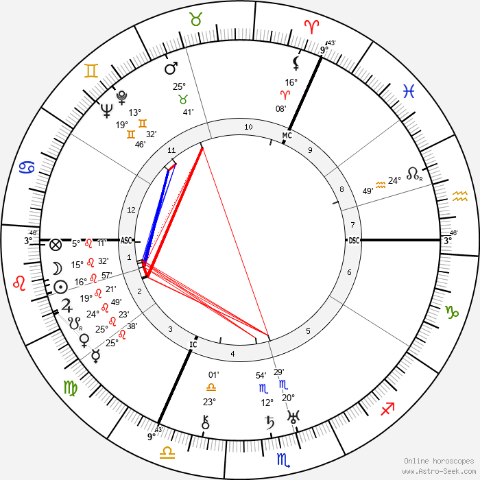 Erich Hückel - Birth horoscope chart