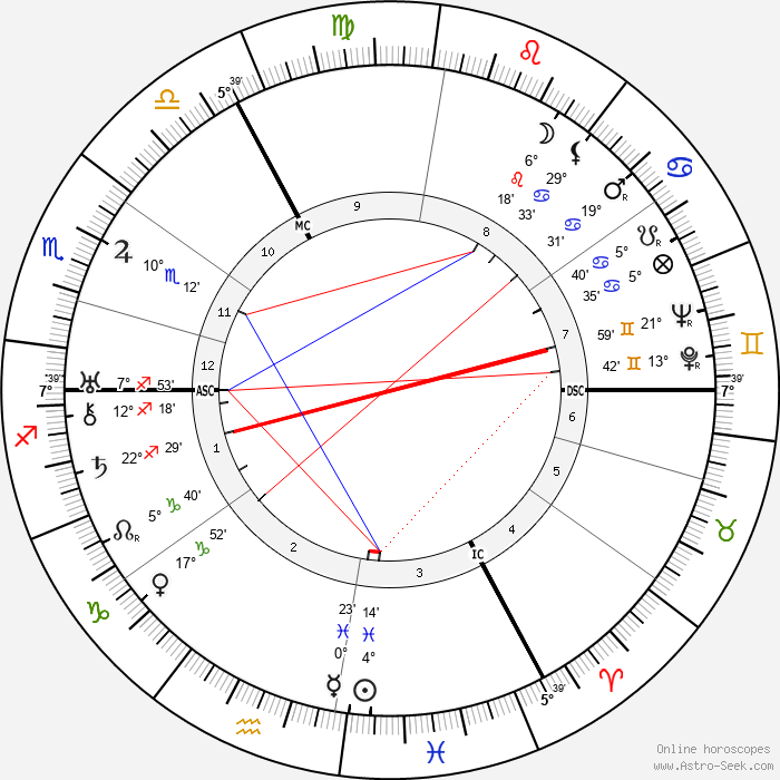Erich Kästner - Birth horoscope chart