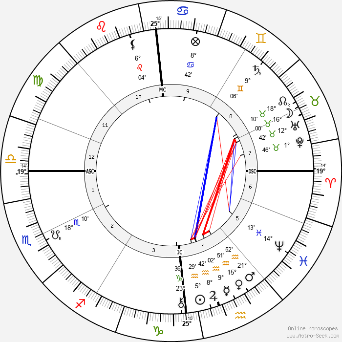 Erich Klausener - Birth horoscope chart