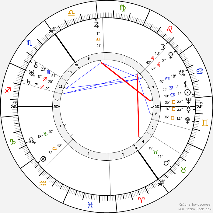 Erich Maria Remarque - Birth horoscope chart