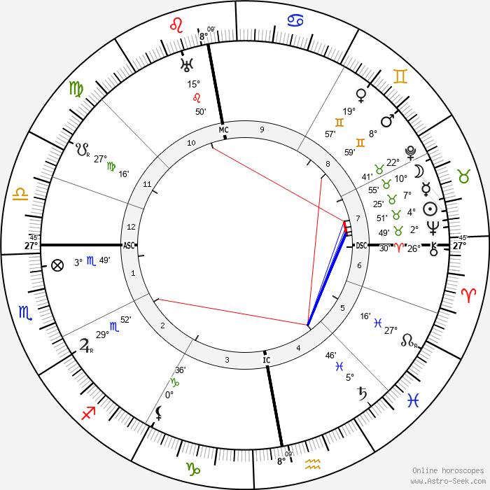 Erich Raeder - Birth horoscope chart