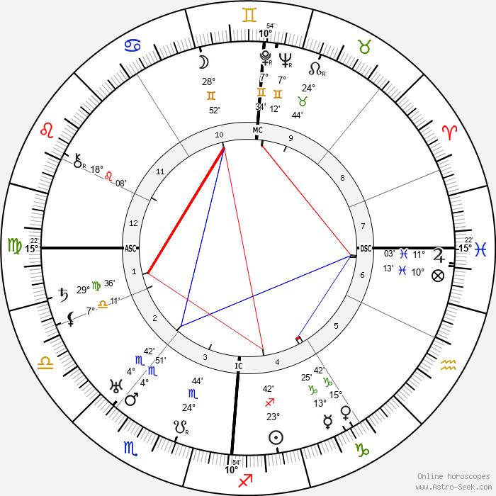 Erich von Beckerath - Birth horoscope chart