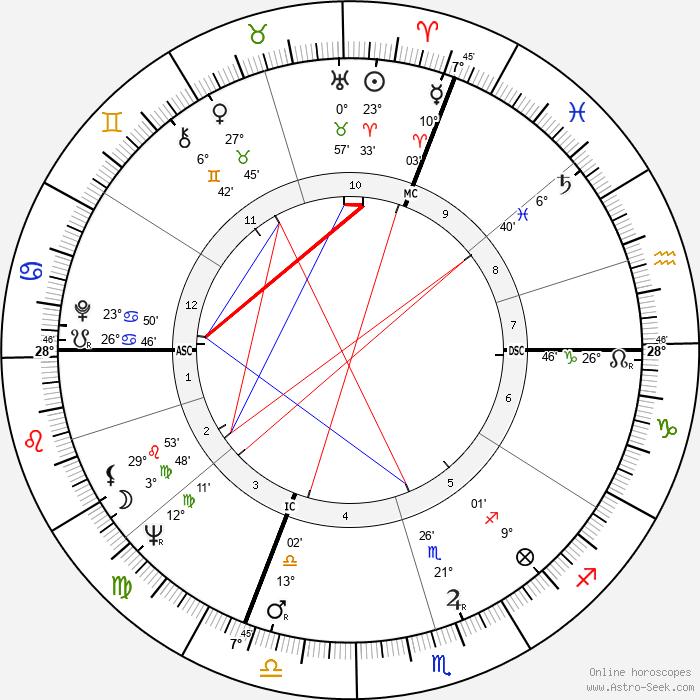 Erich von Däniken - Birth horoscope chart