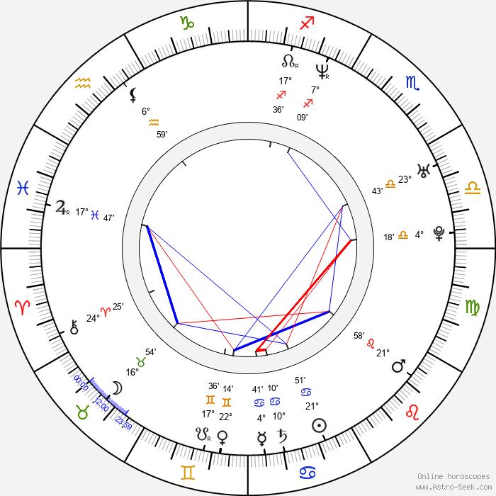 Erick Dampier - Birth horoscope chart