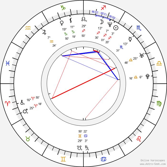 Erick Strickland - Birth horoscope chart