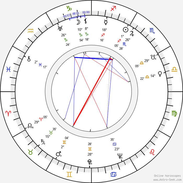 Erik Bergman - Birth horoscope chart