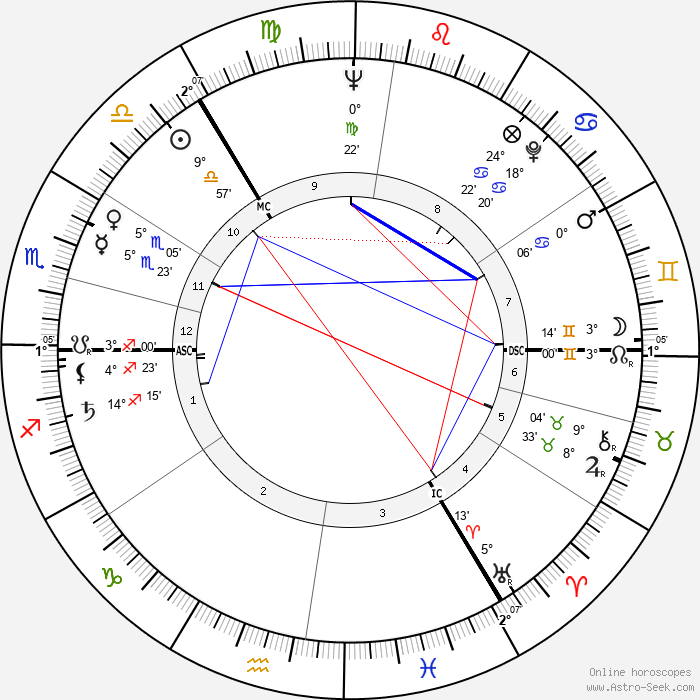 Erik Bruhn - Birth horoscope chart