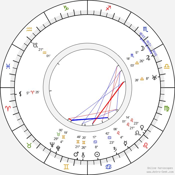 Erik 'Bullen' Berglund - Birth horoscope chart